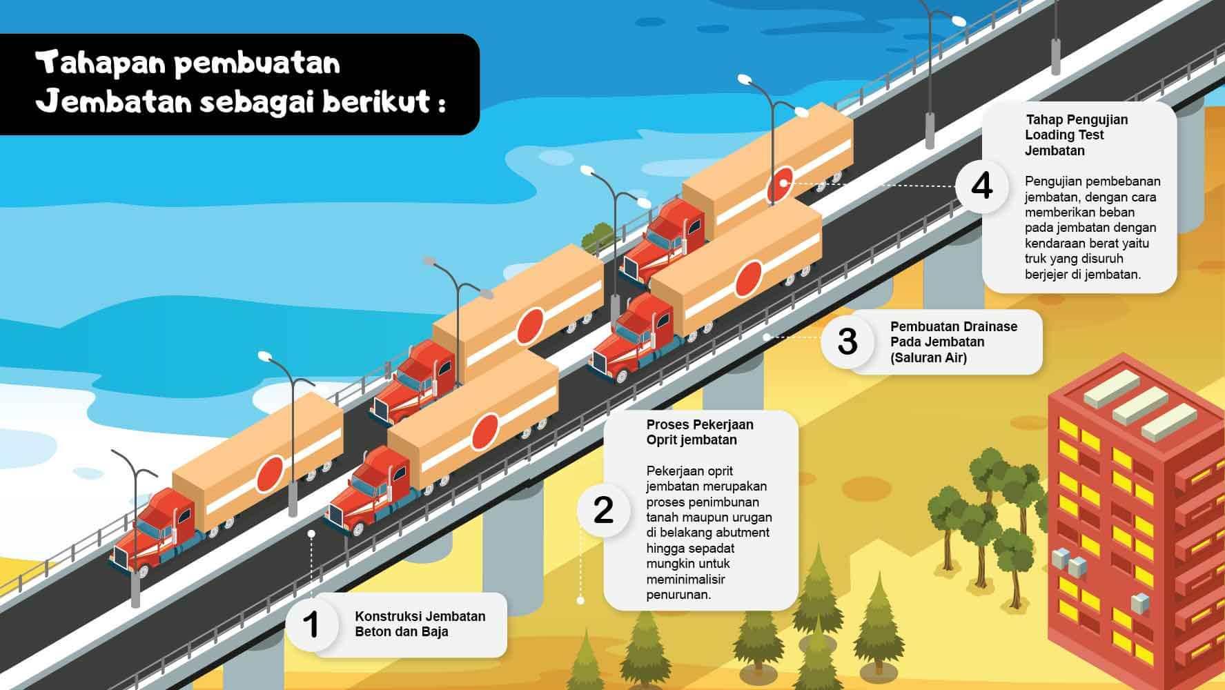 infografis pembuatan jembatan