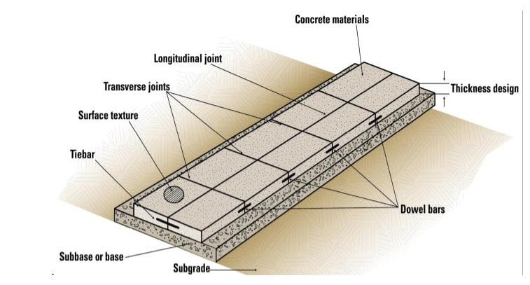 lapisan pondasi jalan beton